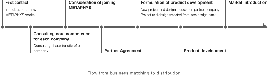Flow(From Business Matching to Sales)